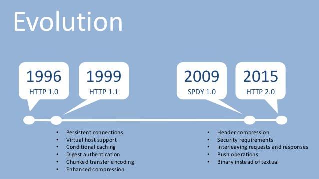 HTTP/2 là gì? 6