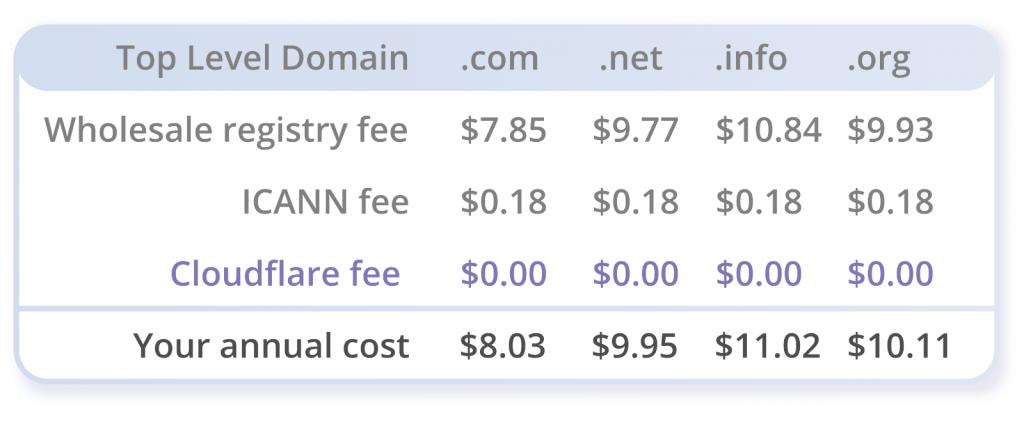 Hướng dẫn transfer tên miền về CloudFlare 13