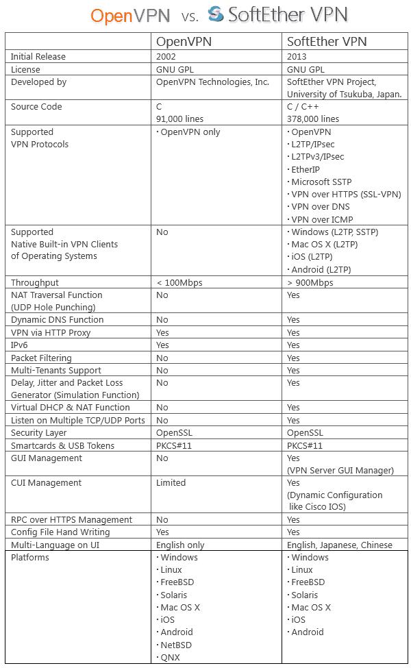 Hướng dẫn cài đặt SoftEther VPN Server trên CentOS 6.x 13
